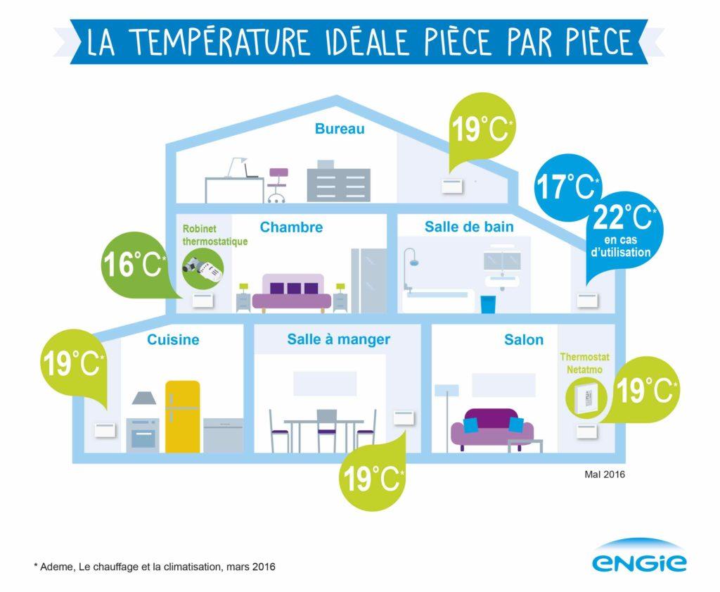 recommandations-temperatures-chauffage-facture-maisons-aliénor-constructeur-maisons-individuelles-périgord