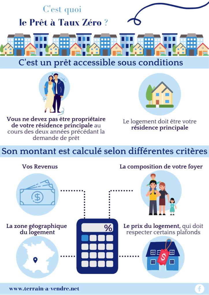 prêt-à-taux-zéro-constructeur-de-maisons-individuelles-terrain-a-vendre-prêt-2021-2022-